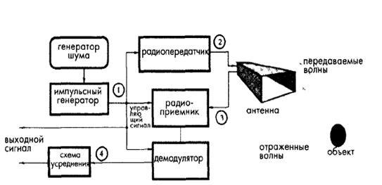 Рис. 2.1 Блок – схема