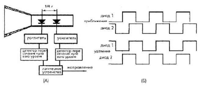 Рис. 2.3 Блок – схема (А) и