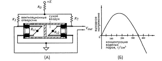 А – электрическая схема,
