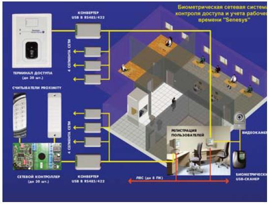 Рис. Сетевая система контроля