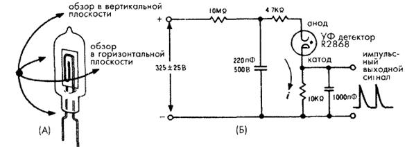 УФ – детектор пламени.