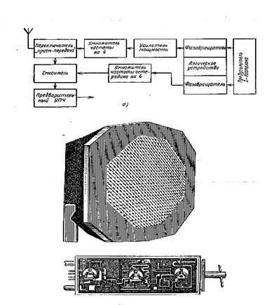 Рис.4.31 Структурная схема (а)