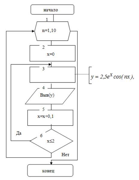 Алгоритм со структурой