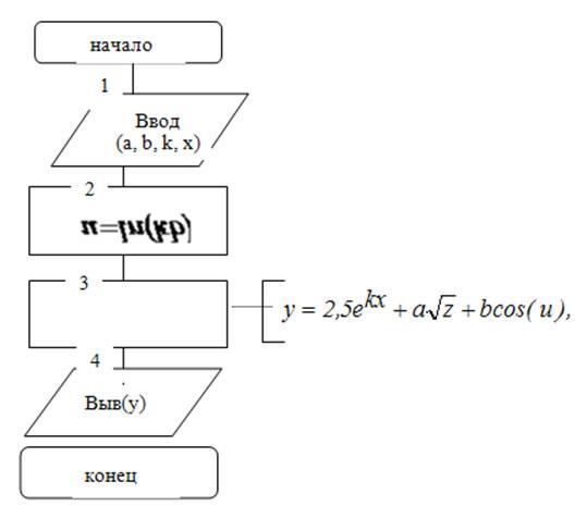 Решение схема алгоритма имеет вид рис
