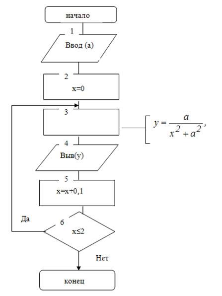 Решение схема алгоритма имеет вид