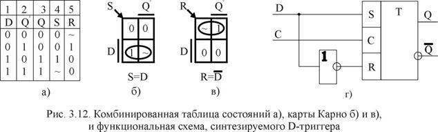 D-триггера - D и Q0,