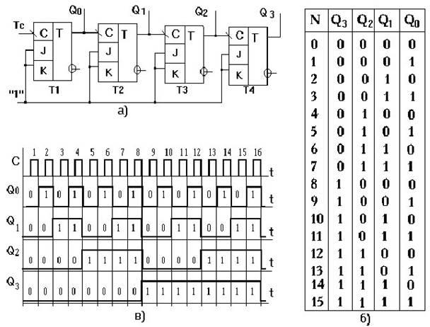 Схема а), таблица состояний