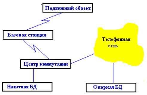 Рисунок 4.8 – Схема сотовой