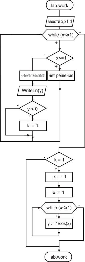 Блок схема данной программы