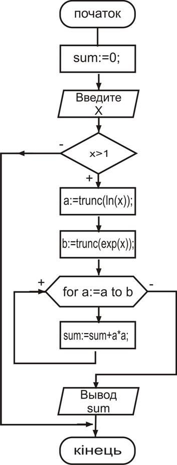 Схема алгоритма решения задачи
