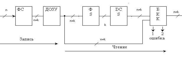 Структурная схема памяти с ECC
